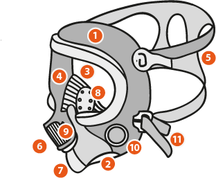 Partes de una máscara facial respiratoria
